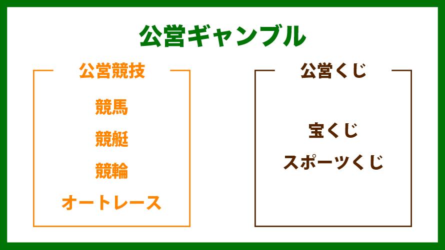 日本はギャンブル大国】公営ギャンブルの基本をわかりやすく解説 ...